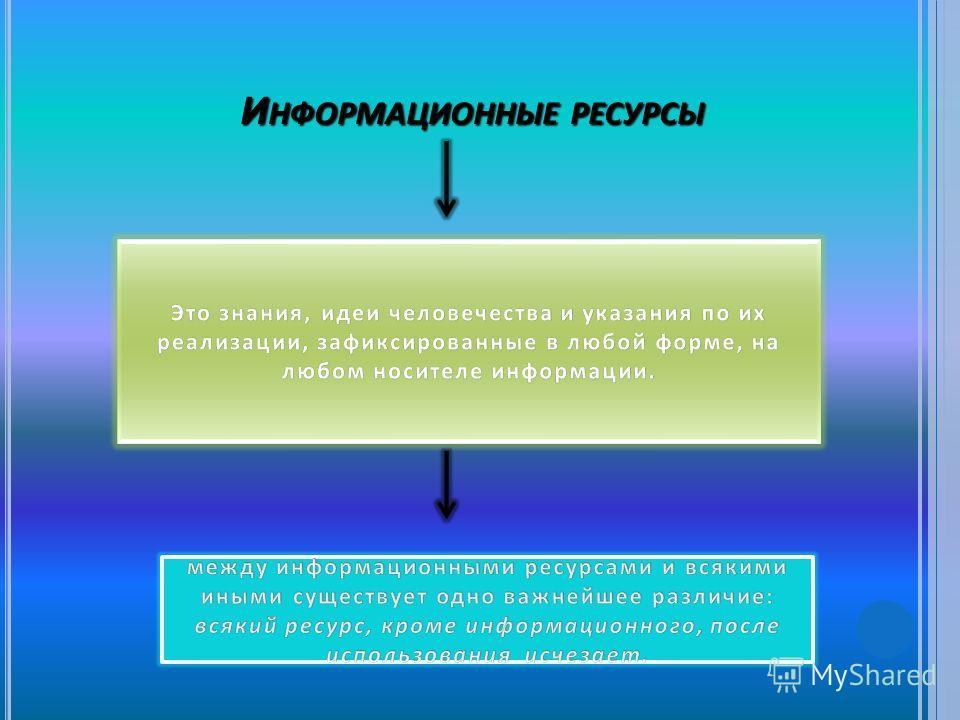 И НФОРМАЦИОННЫЕ РЕСУРСЫ