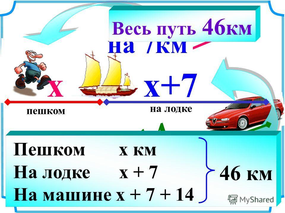 на 7км > на14км > пешком на лодке на машине Весь путь 46 км