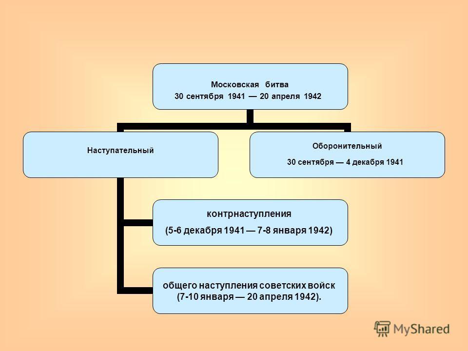Московская битва 30 сентября 1941 20 апреля 1942 Наступательный контрнаступления (5-6 декабря 1941 7-8 января 1942) общего наступления советских войск (7-10 января 20 апреля 1942). Оборонительный 30 сентября 4 декабря 1941