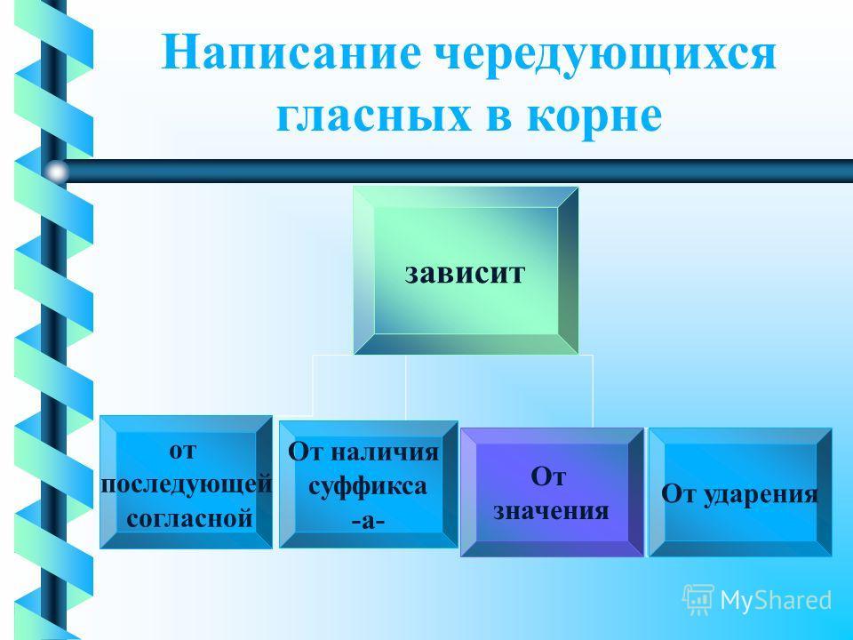 Написание чередующихся гласных в корне зависит от последующей согласной От наличия суффикса -а- От ударения От значения