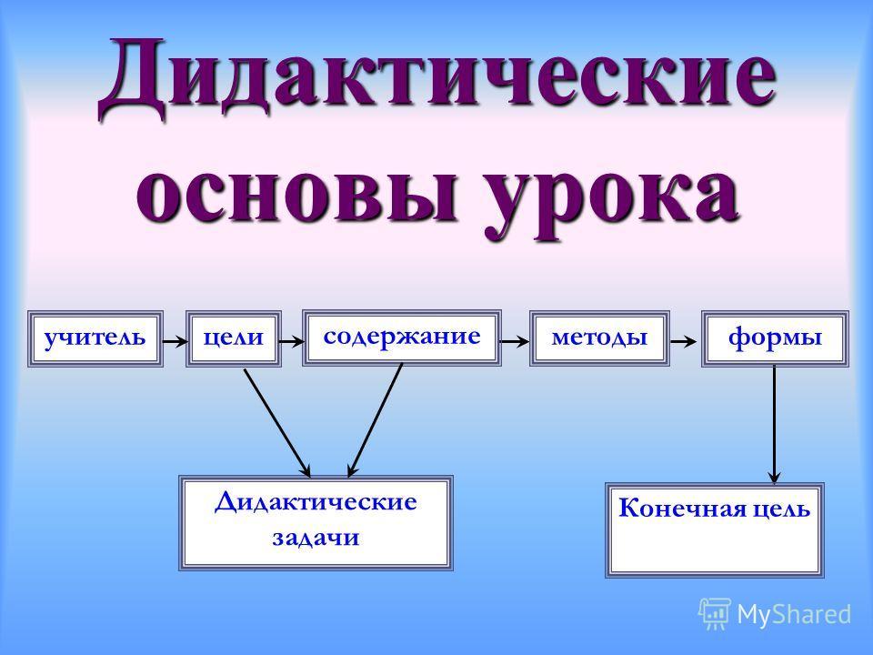 Дидактические основы урока целиучитель Дидактические задачи содержание методыформы Конечная цель