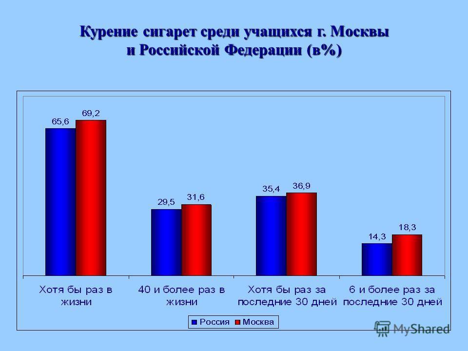 Курение сигарет среди учащихся г. Москвы и Российской Федерации (в%)