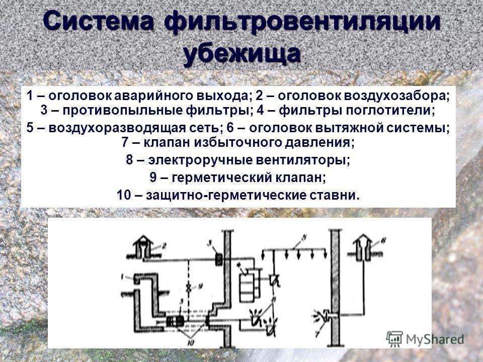 Система фильтровентиляции убежища 1 – оголовок аварийного выхода; 2 – оголовок воздухозабора; 3 – противопыльные фильтры; 4 – фильтры поглотители; 5 – воздухоразводящая сеть; 6 – оголовок вытяжной системы; 7 – клапан избыточного давления; 8 – электро