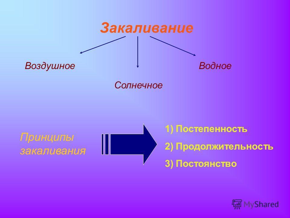 Закаливание Воздушное Солнечное Водное Принципы закаливания 1)Постепенность 2)Продолжительность 3)Постоянство