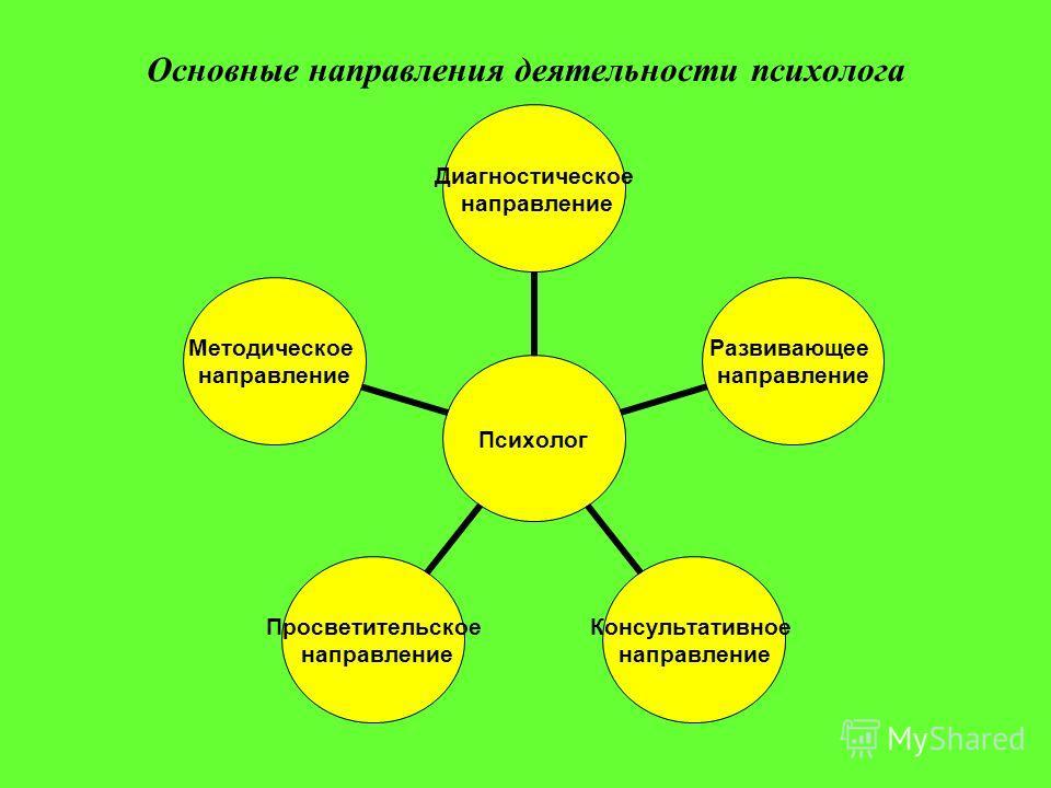 Основные направления деятельности психолога Психолог Диагностическое направление Развивающее направление Консультативное направление Просветительское направление Методическое направление