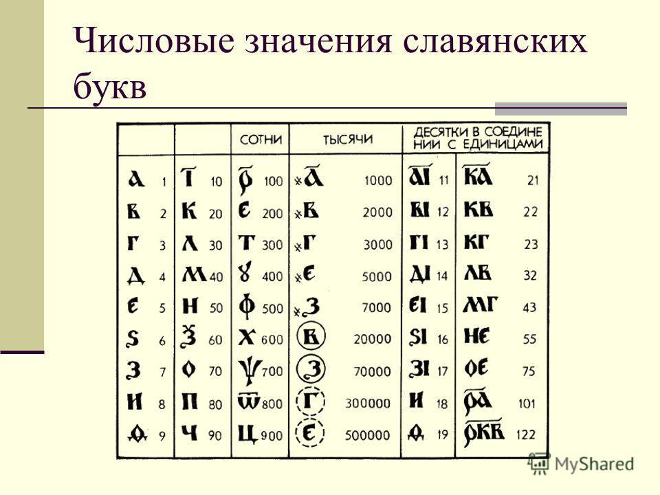 Числовые значения славянских букв
