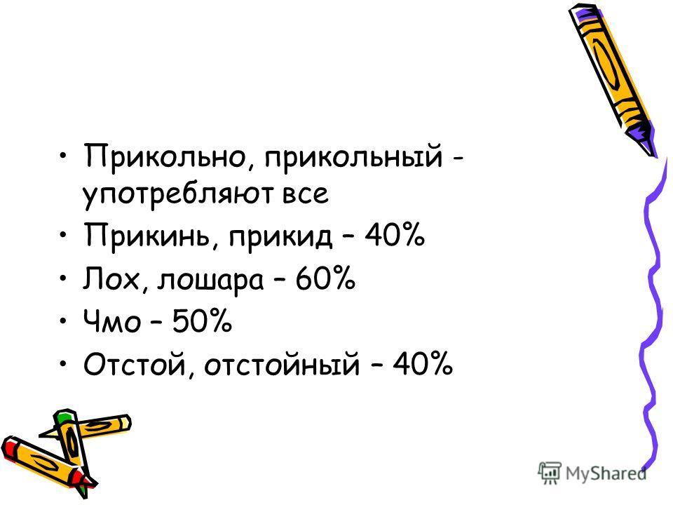 Прикольно, прикольный - употребляют все Прикинь, прикид – 40% Лох, лошара – 60% Чмо – 50% Отстой, отстойный – 40%