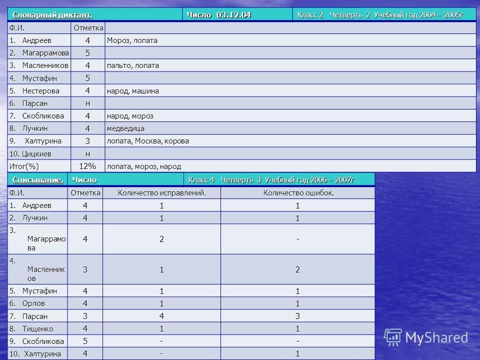 Словарный диктант. Число 03.12.04 Класс 2 Четверть 2 Учебный год 2004 – 2005г Ф.И. Отметка 1. Андреев 4 Мороз, лопата 2. Магаррамова 5 3. Масленников 4 пальто, лопата 4. Мустафин 5 5. Нестерова 4 народ, машина 6. Парсан н 7. Скобликова 4 народ, мороз