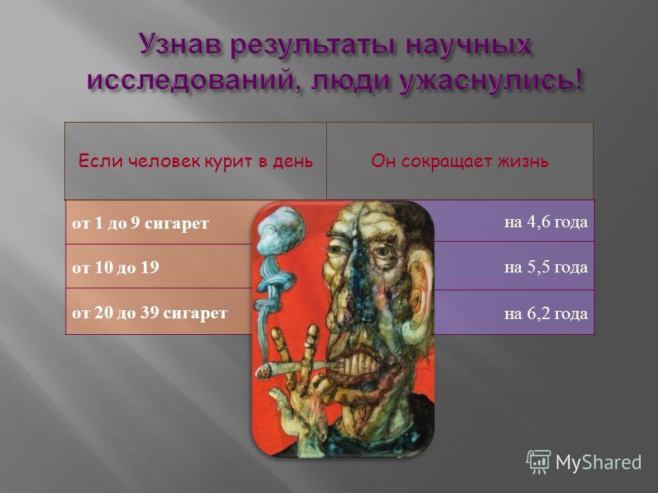 от 1 до 9 сигарет от 10 до 19 от 20 до 39 сигарет Если человек курит в деньОн сокращает жизнь на 4,6 года на 5,5 года на 6,2 года