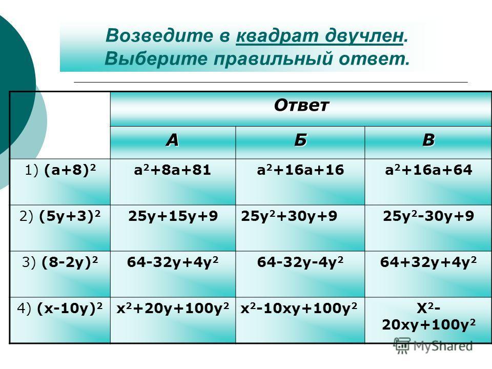 Возведите в квадрат двучлен. Выберите правильный ответ.квадрат двучленОтветАБВ 1) (a+8) 2 a 2 +8a+81a 2 +16a+16a 2 +16a+64 2) (5y+3) 2 25y+15y+925y 2 +30y+925y 2 -30y+9 3) (8-2y) 2 64-32y+4y 2 64-32y-4y 2 64+32y+4y 2 4) (x-10y) 2 x 2 +20y+100y 2 x 2