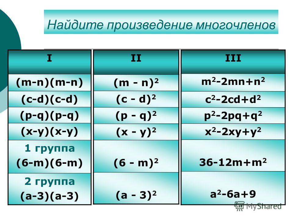 Найдите произведение многочленов II (m - n) 2 (c - d) 2 (p - q) 2 (x - y) 2 (6 - m) 2 (a - 3) 2 I (m-n)(m-n) (c-d)(c-d) (p-q)(p-q) (x-y)(x-y) 1 группа (6-m)(6-m) 2 группа (a-3)(a-3) III m 2 -2mn+n 2 c 2 -2cd+d 2 p 2 -2pq+q 2 x 2 -2xy+y 2 36-12m+m 2 a