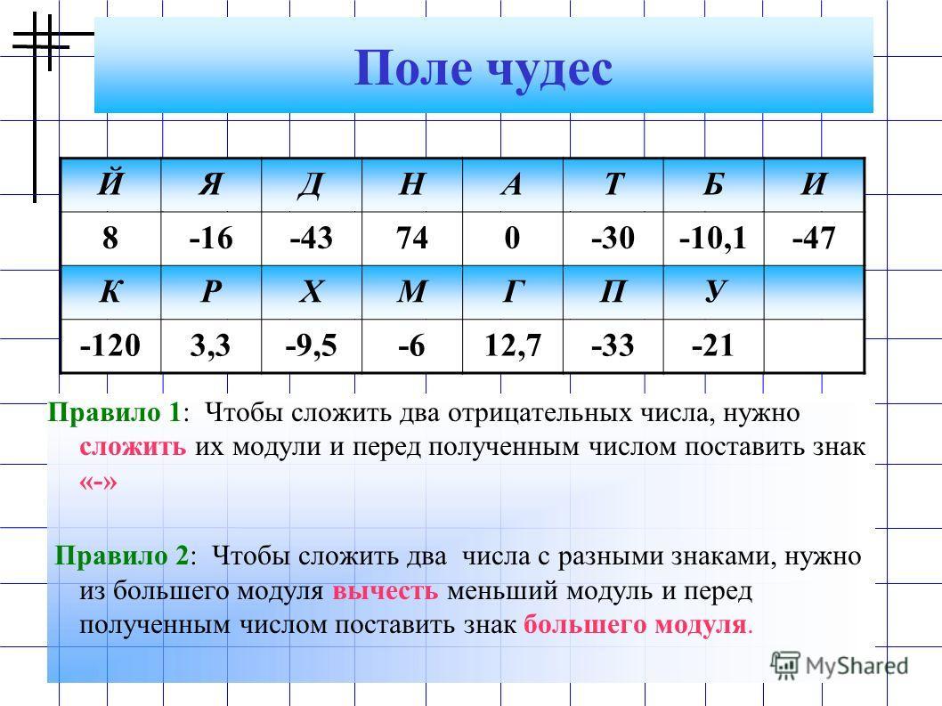 Поле чудес Правило 1: Чтобы сложить два отрицательных числа, нужно сложить их модули и перед полученным числом поставить знак «-» Правило 2: Чтобы сложить два числа с разными знаками, нужно из большего модуля вычесть меньший модуль и перед полученным