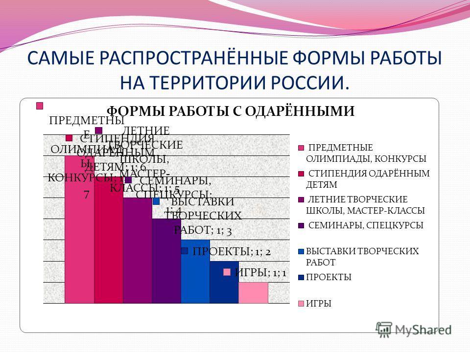 САМЫЕ РАСПРОСТРАНЁННЫЕ ФОРМЫ РАБОТЫ НА ТЕРРИТОРИИ РОССИИ.