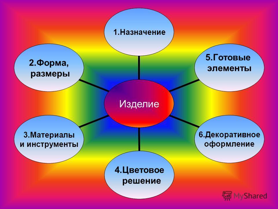 Изделие 1.Назначение 5.Готовые элементы 6.Декоративное оформление 4.Цветовое решение 3.Материалы и инструменты 2.Форма, размеры