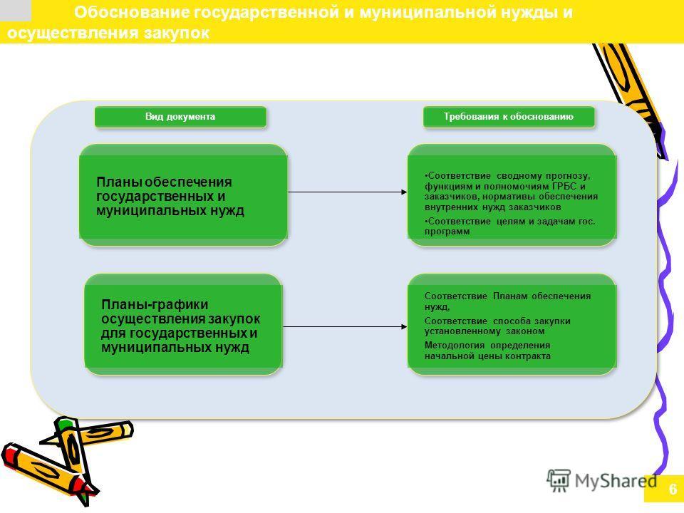 6 Обоснование государственной и муниципальной нужды и осуществления закупок Планы-графики осуществления закупок для государственных и муниципальных нужд Планы обеспечения государственных и муниципальных нужд Соответствие сводному прогнозу, функциям и