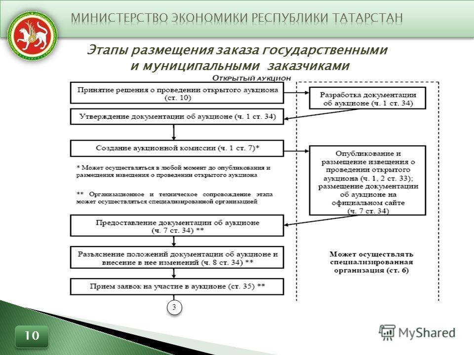 Этапы размещения заказа государственными и муниципальными заказчиками 3 3 10