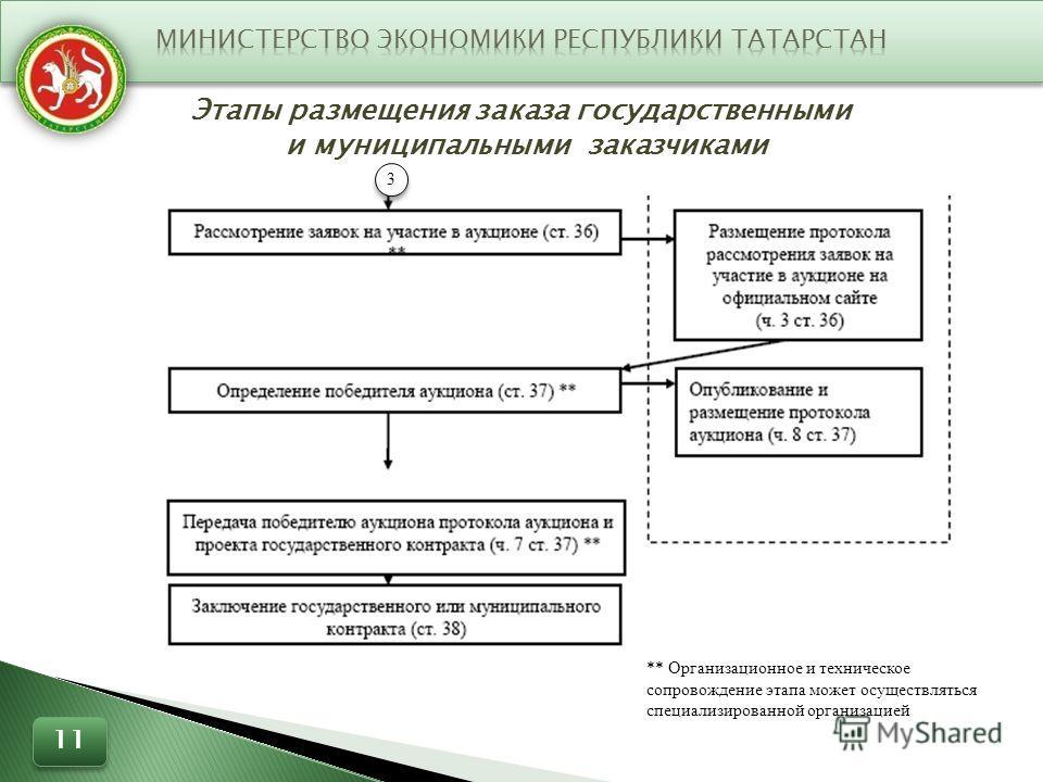 Этапы размещения заказа государственными и муниципальными заказчиками 3 3 11 ** Организационное и техническое сопровождение этапа может осуществляться специализированной организацией