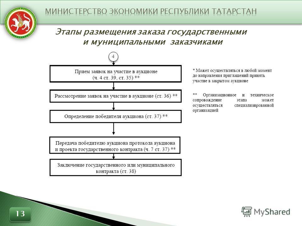 Этапы размещения заказа государственными и муниципальными заказчиками 4 4 13