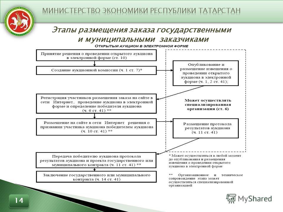 Этапы размещения заказа государственными и муниципальными заказчиками 14