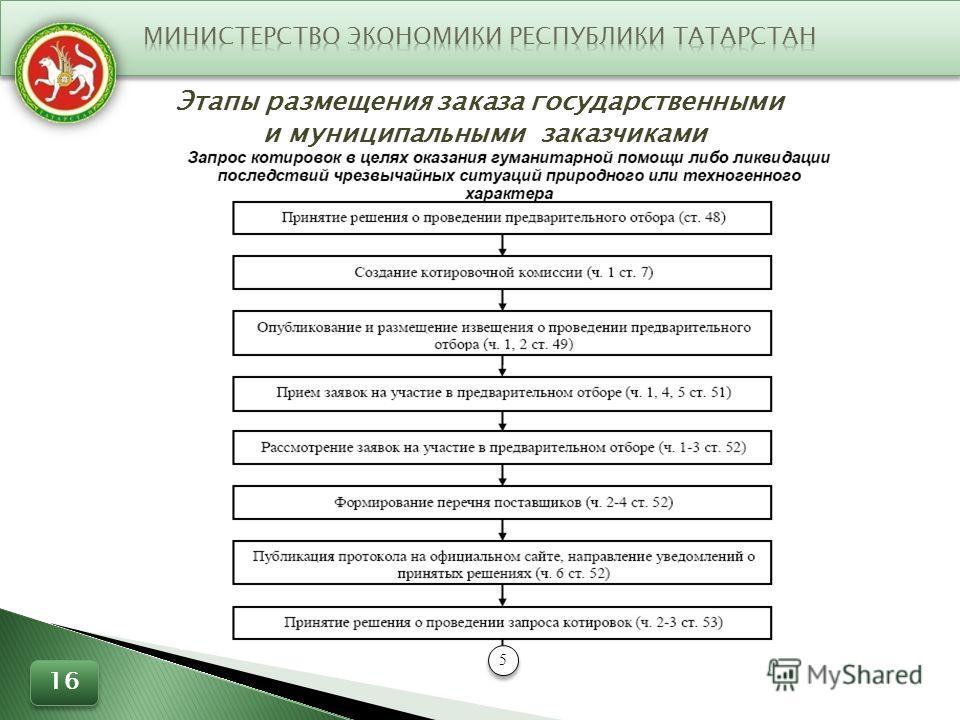 Этапы размещения заказа государственными и муниципальными заказчиками 5 5 16