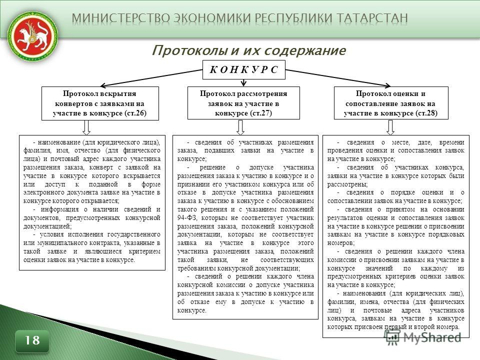 Протоколы и их содержание 18 К О Н К У Р С Протокол вскрытия конвертов с заявками на участие в конкурсе (ст.26) Протокол рассмотрения заявок на участие в конкурсе (ст.27) Протокол оценки и сопоставление заявок на участие в конкурсе (ст.28) - наименов