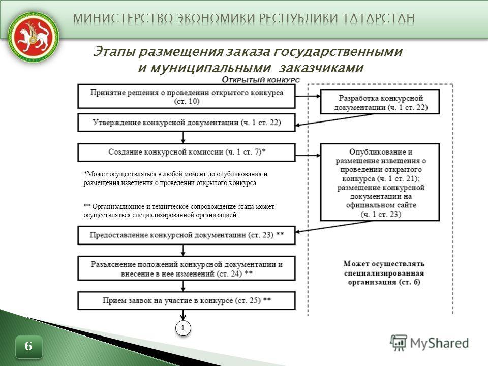 Этапы размещения заказа государственными и муниципальными заказчиками 1 1 6 6