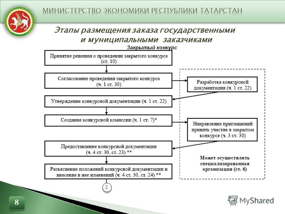 Этапы размещения заказа государственными и муниципальными заказчиками 2 8 8