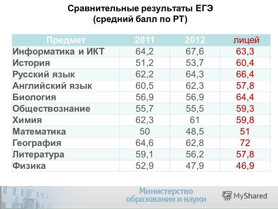 Сравнительные результаты ЕГЭ (средний балл по РТ) Предмет20112012 лицей Информатика и ИКТ64,267,663,3 История51,253,760,4 Русский язык62,264,366,4 Английский язык60,562,357,8 Биология56,9 64,4 Обществознание55,755,559,3 Химия62,36159,8 Математика5048