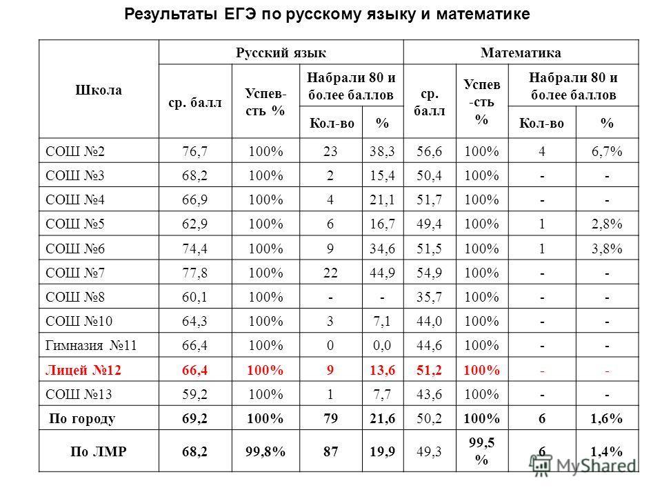 Школа Русский языкМатематика ср. балл Успев- сть % Набрали 80 и более баллов ср. балл Успев -сть % Набрали 80 и более баллов Кол-во% % СОШ 276,7100%2338,3 56,6 100%46,7% СОШ 368,2100%215,4 50,4 100%-- СОШ 466,9100%421,1 51,7 100%-- СОШ 562,9100%616,7