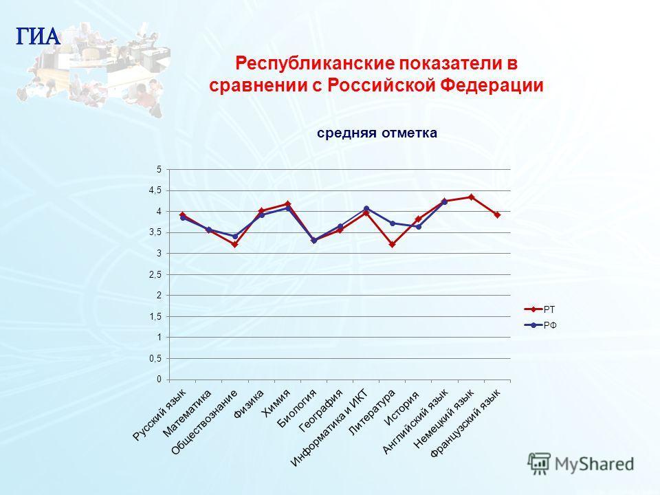 14 Республиканские показатели в сравнении с Российской Федерации средняя отметка