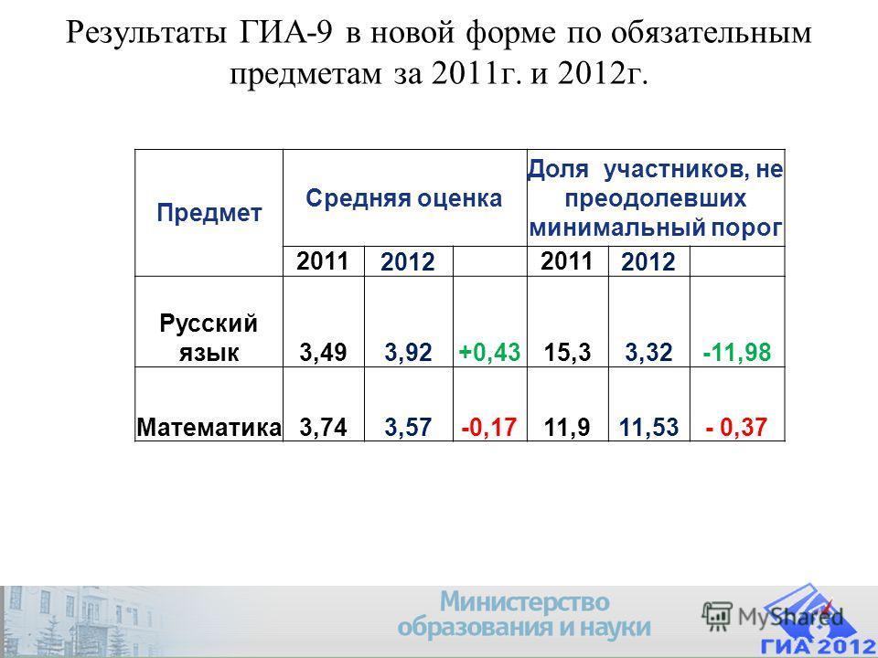 Результаты ГИА-9 в новой форме по обязательным предметам за 2011г. и 2012г. Предмет Средняя оценка Доля участников, не преодолевших минимальный порог 2011201220112012 Русский язык3,493,92+0,4315,33,32-11,98 Математика3,743,57-0,1711,911,53- 0,37