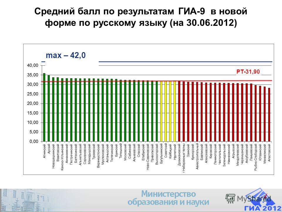 Company Logo Средний балл по результатам ГИА-9 в новой форме по русскому языку (на 30.06.2012) РТ-31,90 max – 42,0