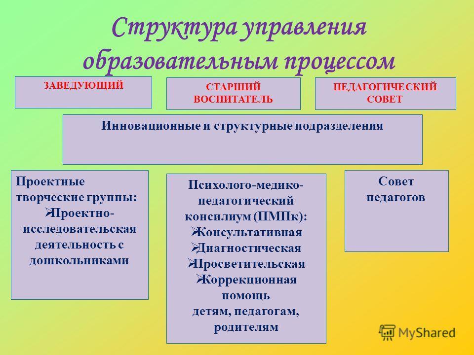 Структура управления образовательным процессом ПЕДАГОГИЧЕСКИЙ СОВЕТ ЗАВЕДУЮЩИЙ СТАРШИЙ ВОСПИТАТЕЛЬ Инновационные и структурные подразделения Проектные творческие группы: Проектно- исследовательская деятельность с дошкольниками Психолого-медико- педаг