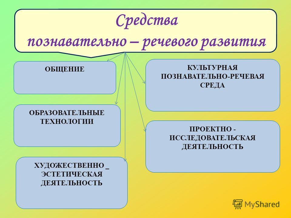 Средства познавательно – речевого развития ОБЩЕНИЕ КУЛЬТУРНАЯ ПОЗНАВАТЕЛЬНО-РЕЧЕВАЯ СРЕДА ОБРАЗОВАТЕЛЬНЫЕ ТЕХНОЛОГИИ ПРОЕКТНО - ИССЛЕДОВАТЕЛЬСКАЯ ДЕЯТЕЛЬНОСТЬ ХУДОЖЕСТВЕННО _ ЭСТЕТИЧЕСКАЯ ДЕЯТЕЛЬНОСТЬ