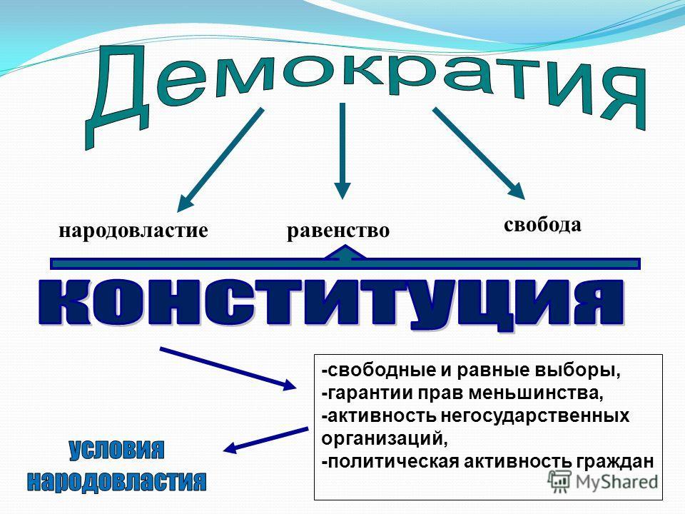народовластие свобода равенство -свободные и равные выборы, -гарантии прав меньшинства, -активность негосударственных организаций, -политическая активность граждан