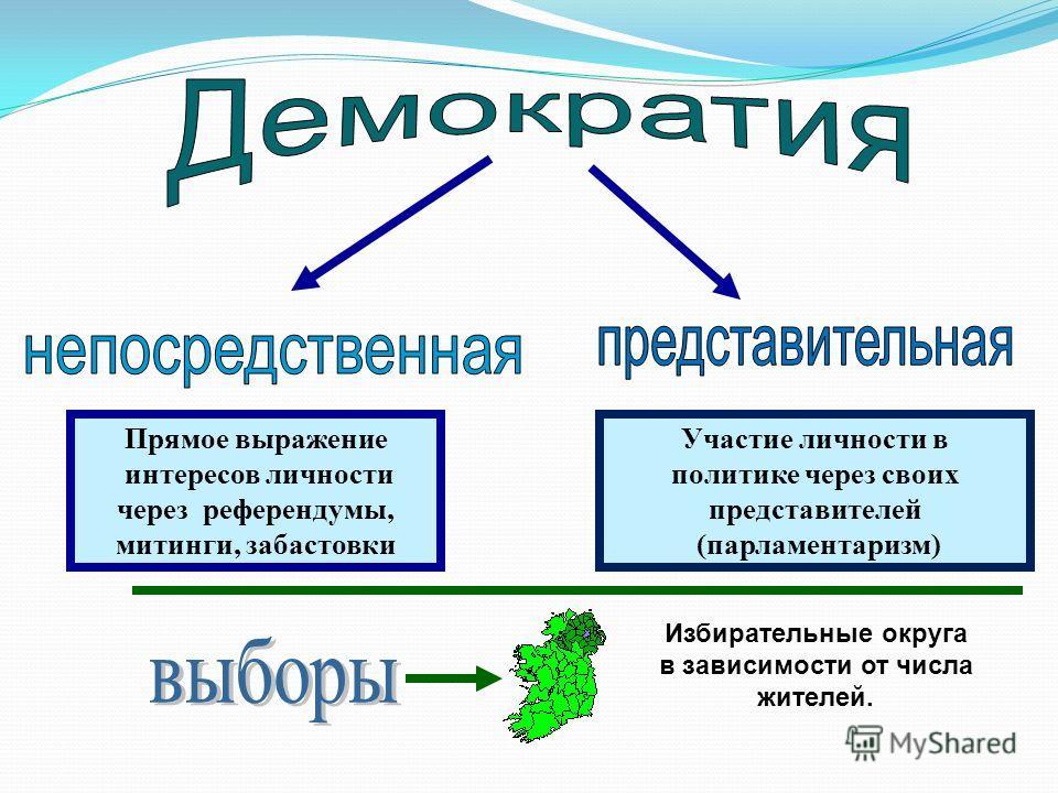Прямое выражение интересов личности через референдумы, митинги, забастовки Участие личности в политике через своих представителей (парламентаризм) Избирательные округа в зависимости от числа жителей.