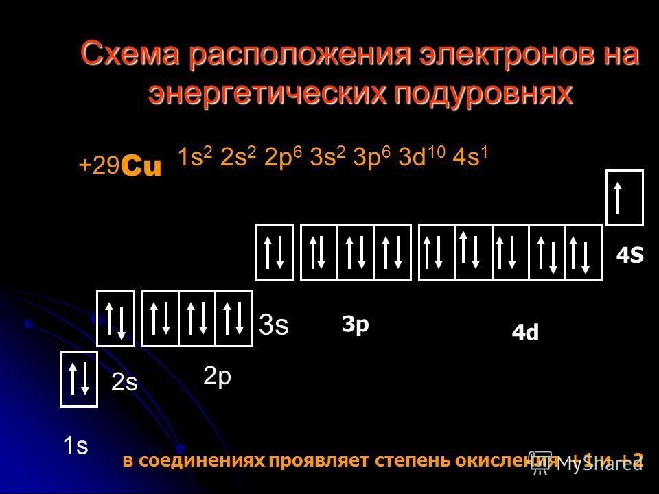 Схема расположения электронов на энергетических подуровнях +29 Cu 1s 2 2s 2 2p 6 3s 2 3p 6 3d 10 4s 1 в соединениях проявляет степень окисления +1 и +2 4d 4S 3p 2p 3s 2s 1s1s