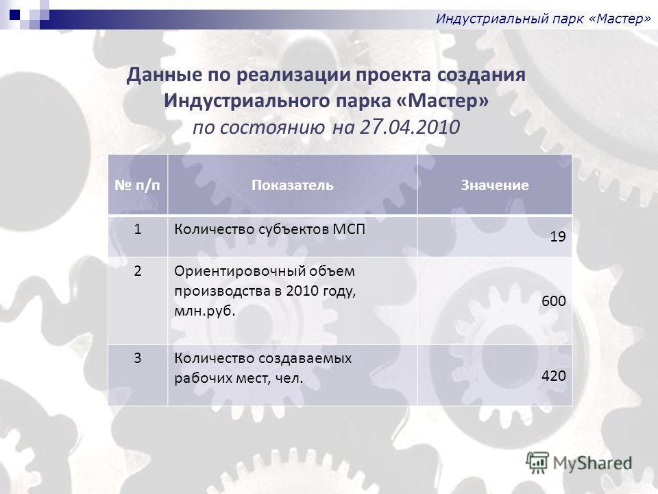 п/пПоказательЗначение 1Количество субъектов МСП 19 2Ориентировочный объем производства в 2010 году, млн.руб. 600 3Количество создаваемых рабочих мест, чел. 420 Данные по реализации проекта создания Индустриального парка «Мастер» по состоянию на 2 7.0