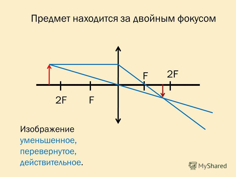 2F F F Изображение уменьшенное, перевернутое, действительное. Предмет находится за двойным фокусом