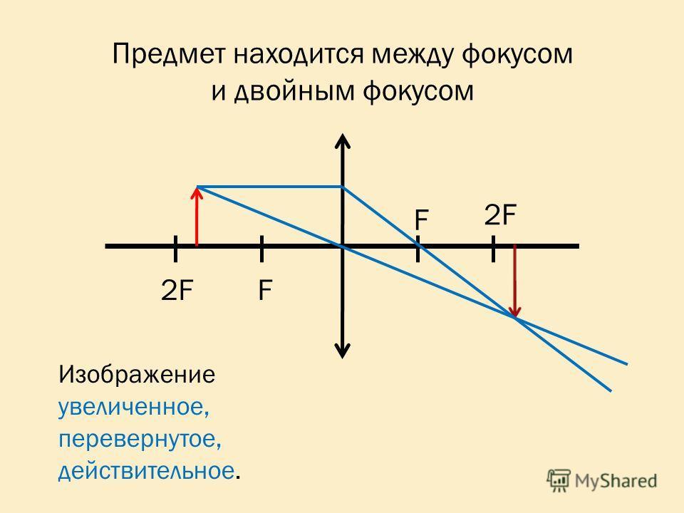 2F F F Изображение увеличенное, перевернутое, действительное. Предмет находится между фокусом и двойным фокусом