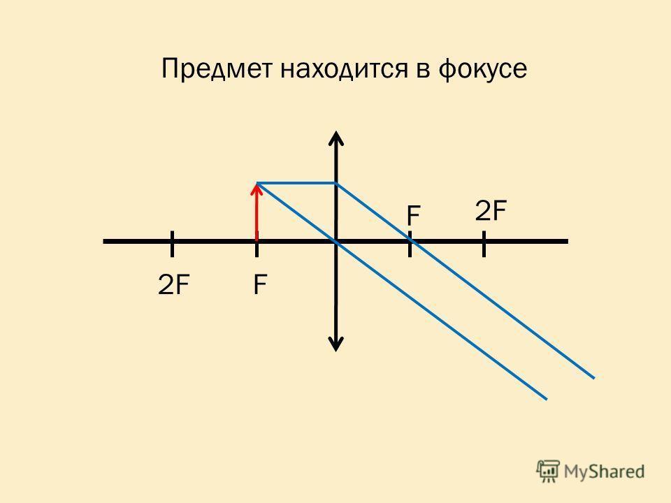 2F F F Предмет находится в фокусе