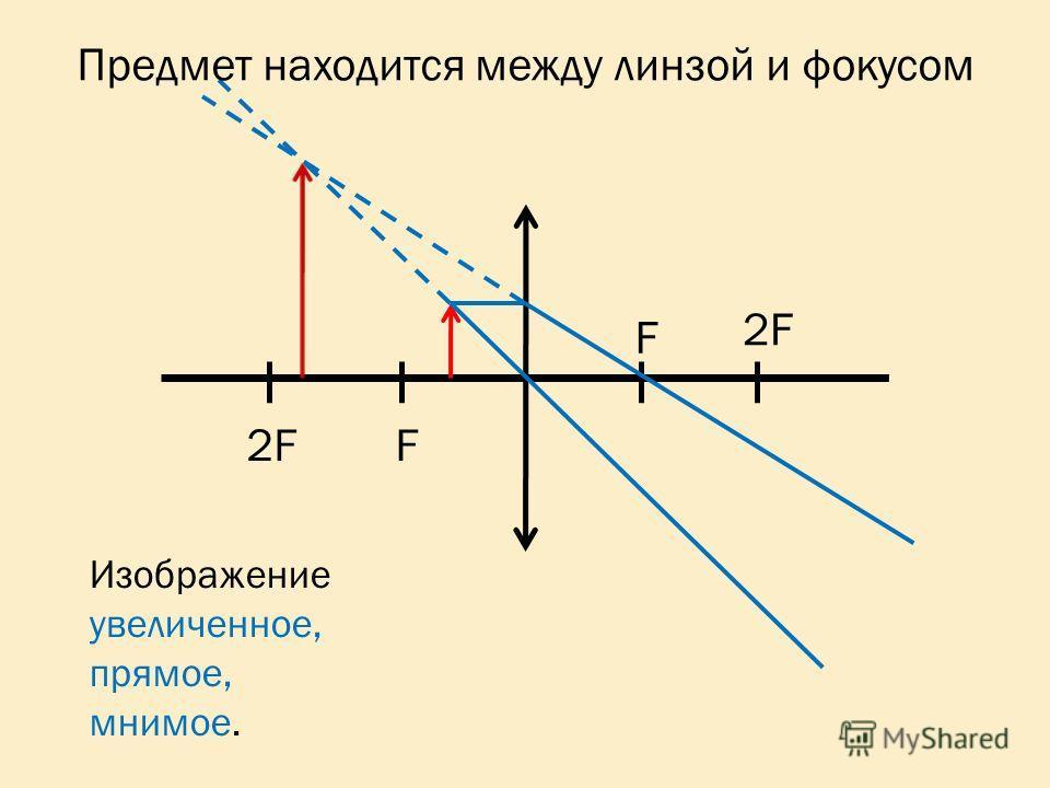 2F F F Изображение увеличенное, прямое, мнимое. Предмет находится между линзой и фокусом