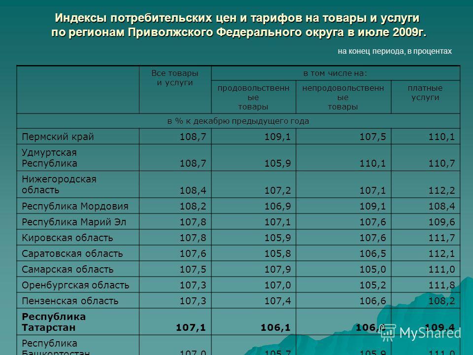 Индексы потребительских цен и тарифов на товары и услуги по регионам Приволжского Федерального округа в июле 2009г. на конец периода, в процентах Все товары и услуги в том числе на: продовольственн ые товары непродовольственн ые товары платные услуги