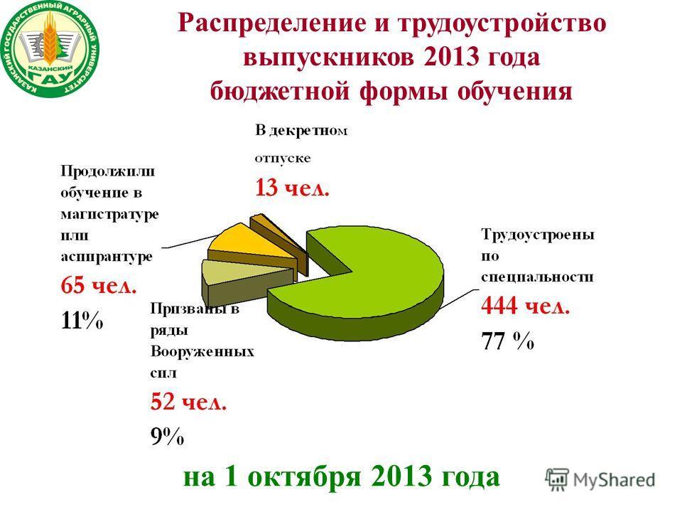 Распределение и трудоустройство выпускников 2013 года бюджетной формы обучения на 1 октября 2013 года