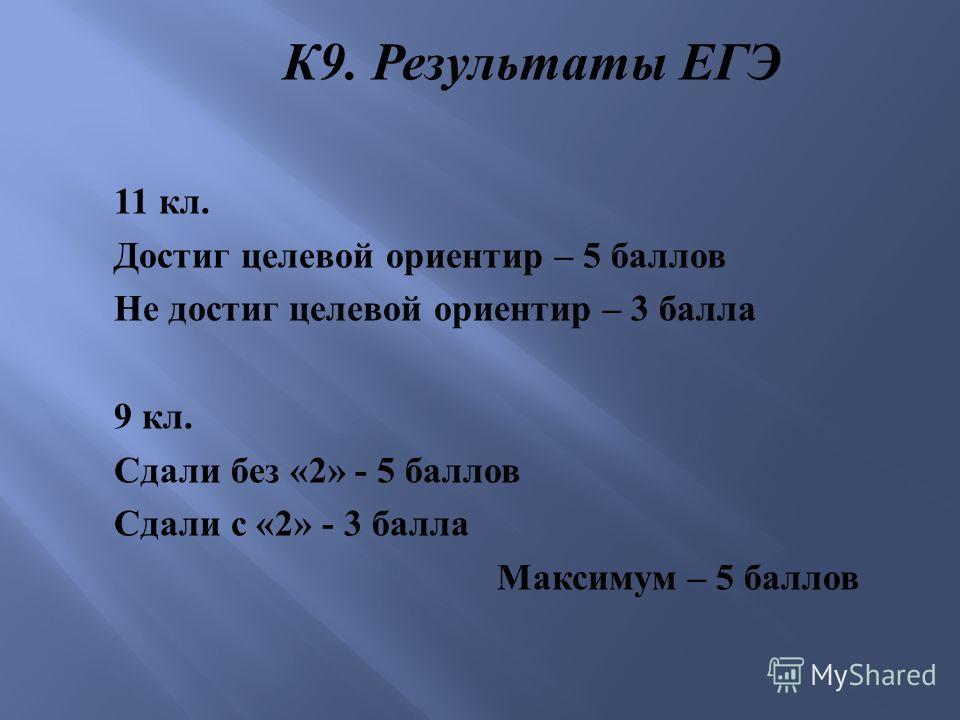 К 9. Результаты ЕГЭ 11 кл. Достиг целевой ориентир – 5 баллов Не достиг целевой ориентир – 3 балла 9 кл. Сдали без «2» - 5 баллов Сдали с «2» - 3 балла Максимум – 5 баллов