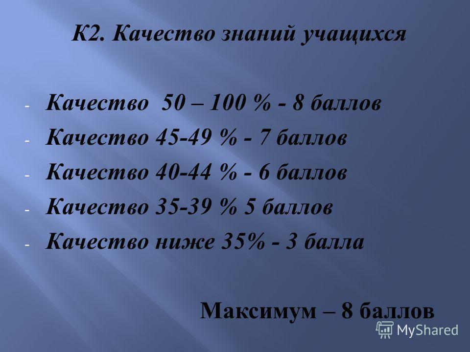 К 2. Качество знаний учащихся - Качество 50 – 100 % - 8 баллов - Качество 45-49 % - 7 баллов - Качество 40-44 % - 6 баллов - Качество 35-39 % 5 баллов - Качество ниже 35% - 3 балла Максимум – 8 баллов