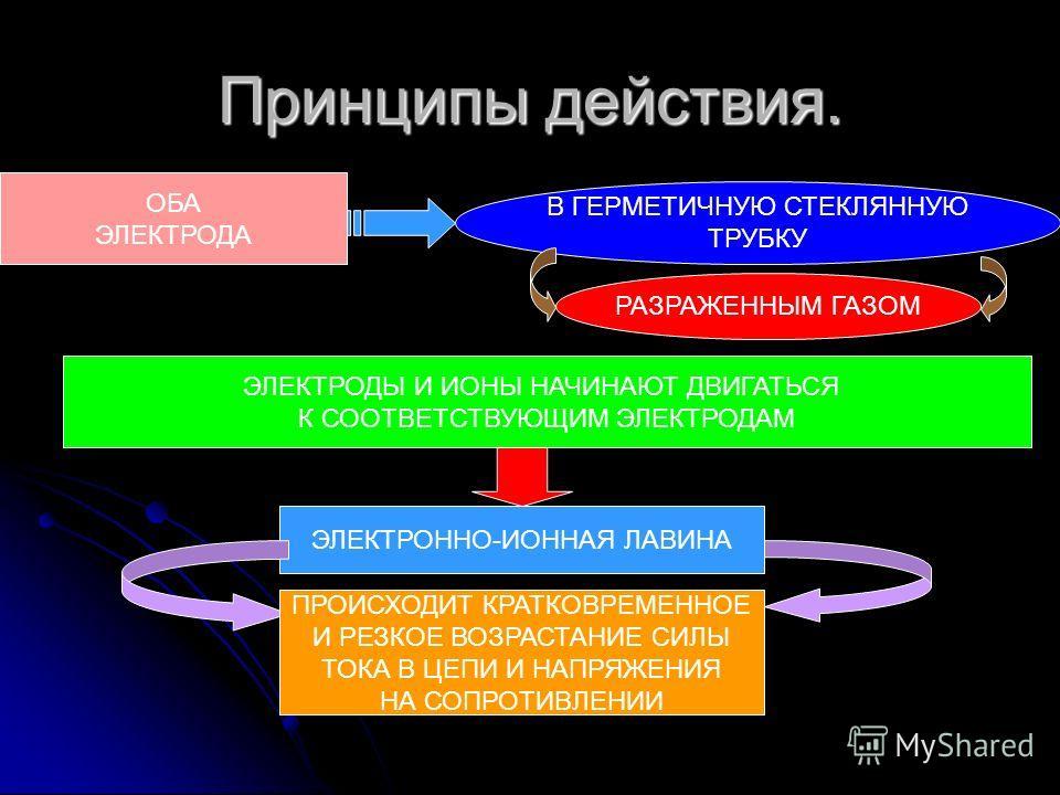 Принципы действия. ОБА ЭЛЕКТРОДА В ГЕРМЕТИЧНУЮ СТЕКЛЯННУЮ ТРУБКУ РАЗРАЖЕННЫМ ГАЗОМ ЭЛЕКТРОДЫ И ИОНЫ НАЧИНАЮТ ДВИГАТЬСЯ К СООТВЕТСТВУЮЩИМ ЭЛЕКТРОДАМ ЭЛЕКТРОННО-ИОННАЯ ЛАВИНА ПРОИСХОДИТ КРАТКОВРЕМЕННОЕ И РЕЗКОЕ ВОЗРАСТАНИЕ СИЛЫ ТОКА В ЦЕПИ И НАПРЯЖЕНИЯ