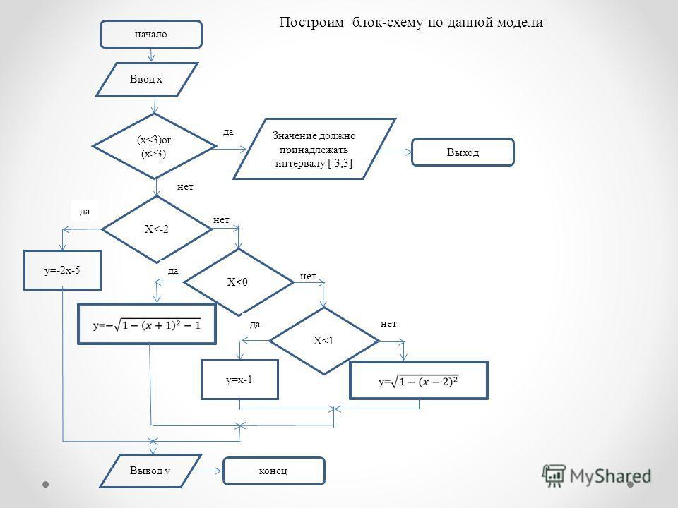 Ввод x (x 3) Значение должно принадлежать интервалу [-3;3] Выход да нет X