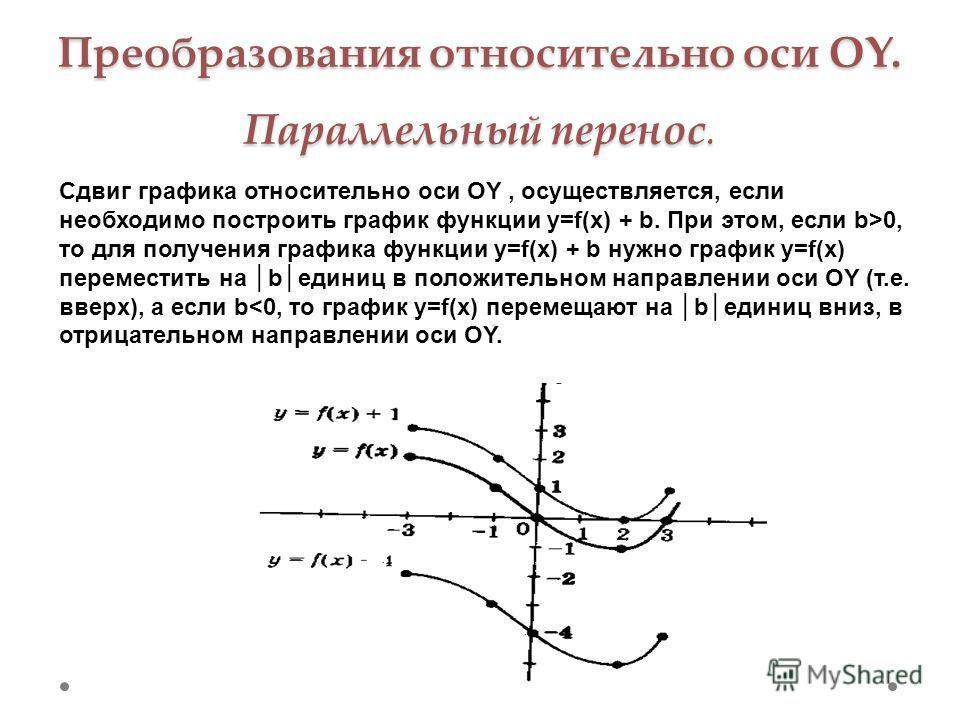 Преобразования относительно оси OY. Параллельный перенос. Сдвиг графика относительно оси OY, осуществляется, если необходимо построить график функции y=f(x) + b. При этом, если b>0, то для получения графика функции y=f(x) + b нужно график y=f(x) пере