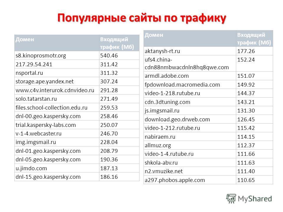 Популярные сайты по трафику ДоменВходящий трафик (Мб) s8.kinoprosmotr.org540.46 217.29.54.241311.42 nsportal.ru311.32 storage.ape.yandex.net307.24 www.c4v.interurok.cdnvideo.ru291.28 solo.tatarstan.ru271.49 files.school-collection.edu.ru259.53 dnl-00